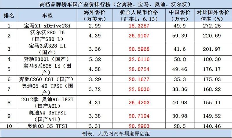 汽车销量排行榜1月
