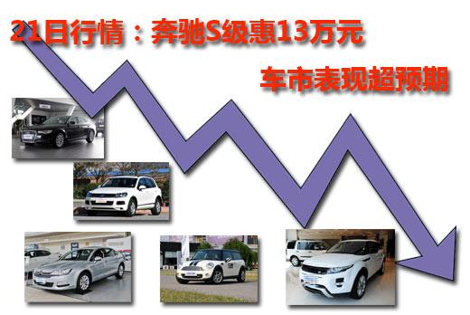 21日行情:奔驰S级惠13万元 车市表现超预期