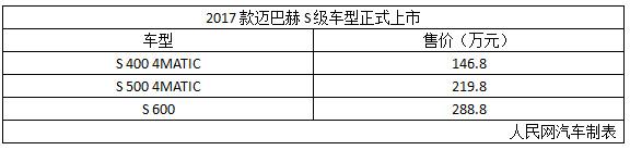 售146.8-288.8万元 2017款迈巴赫S级上市