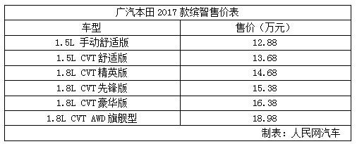 广汽本田2017款缤智正式宣布上市 车型配置进行了调整