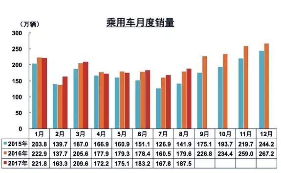 8月乘用车销量达187.52万辆 同比增4%