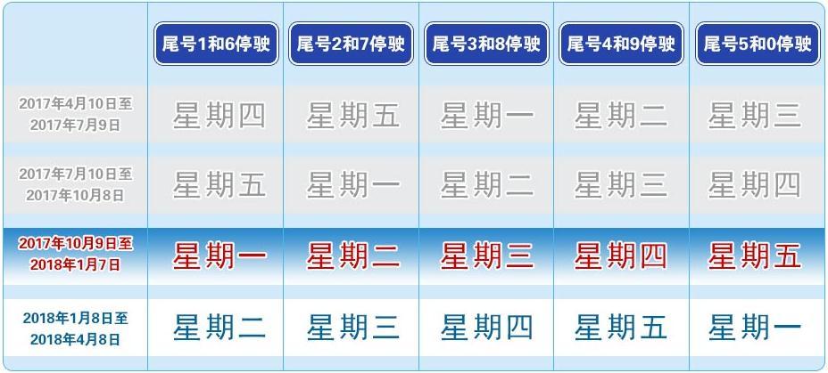 1月8日起 北京开始实施新一轮的尾号限行政策