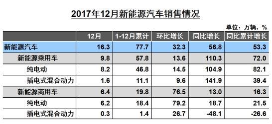 全年定局微增长 2017年我国汽车产销同比增长约3%