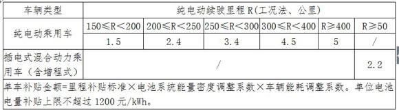 财政部等四部门发布新能源汽车补贴政策 过渡期4个月