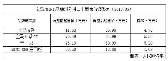 宝马宣布调整进口车价格 X5、6系GT等降幅超5万元