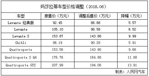 玛莎拉蒂车型价格调整 降幅超13万元