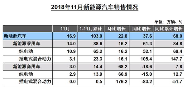 中汽协:1-11月新能源汽车销量保持稳步增长 同比上涨68%