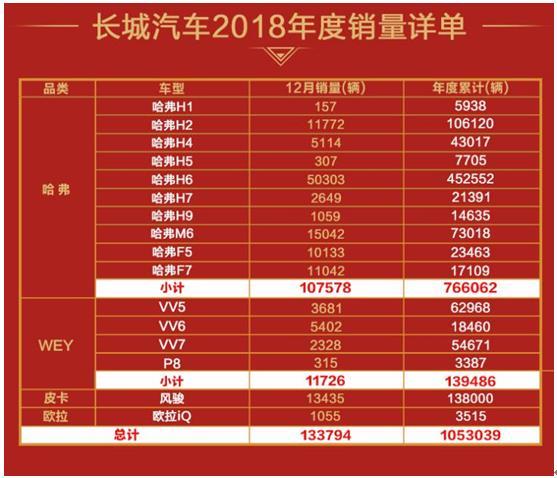 长城汽车去年产销数据公布 销量突破105万辆
