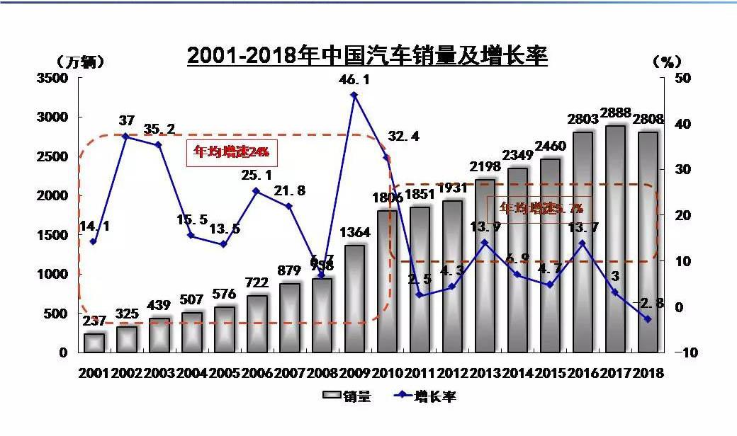 2018年中国汽车销售2808万辆 新能源汽...