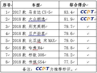 中汽研發布2019年度推薦車型 8款車型上榜