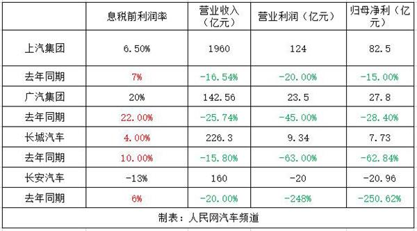 2019一季度车企财报分析主流车企盈利能力依然稳定
