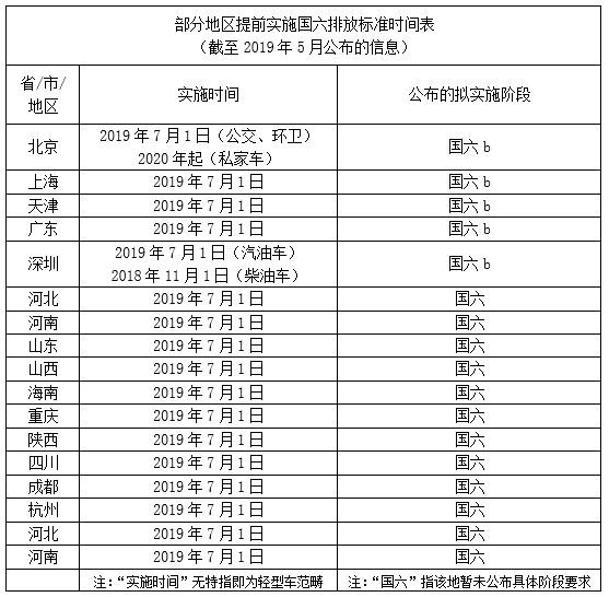 """""""國六""""來臨 大幅優惠下購車是否有""""坑"""""""