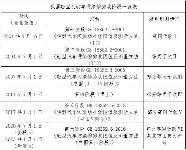 """""""国六""""已来 中国汽车迈入清洁排放新阶段"""