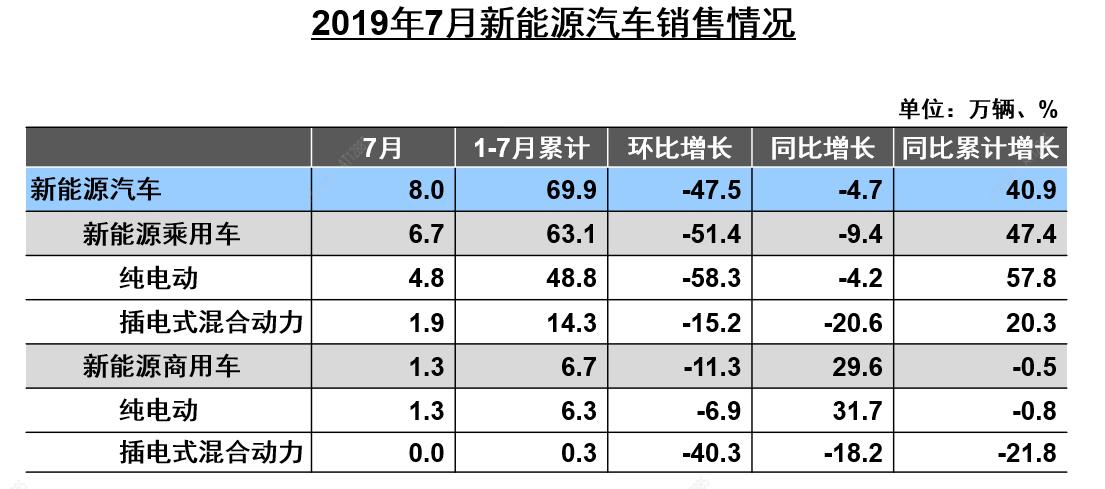 中汽协:7月新能源车销量下滑影响整体增速