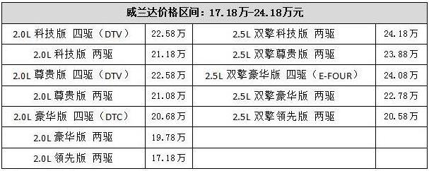 17.18-24.18万元,广汽丰田威兰达领势上市