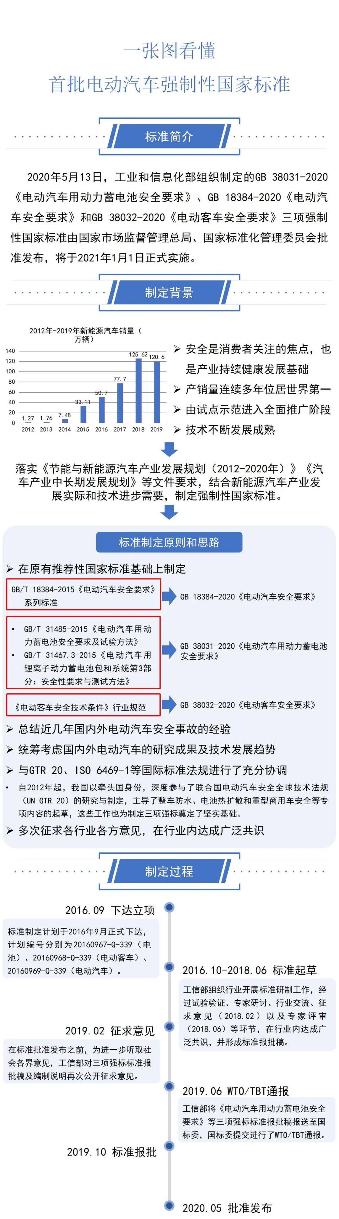明年起正式实施解读三项电动汽车强制性国家标准