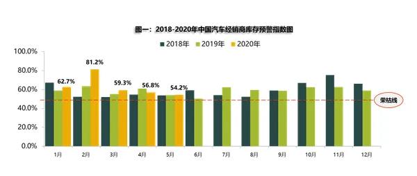 5月汽车经销商库存预警指数54.2%