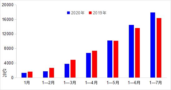 7月交通固定资产投资增速加快 营业性客运逐步恢复