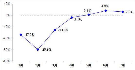 7月交通固定资产投资增速加快 城市客运量已恢复七成