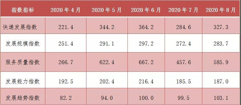 8月我国快递市场增长有力 日均2亿件已成常态