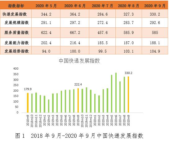 9月中国快递发展指数同比增长48.5%