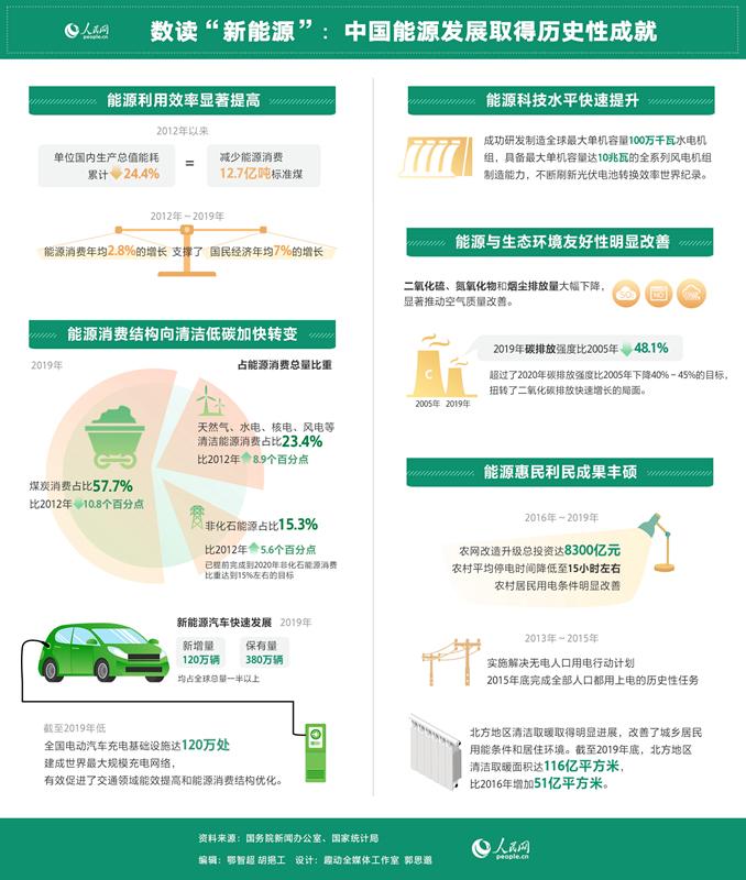 新能源汽车快速发展 唤醒绿色经济深发展