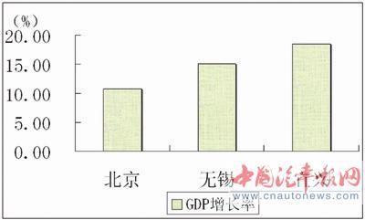 江苏宜兴GDP_双过半 宜兴经济半年报亮点多
