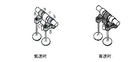 本田发动机的vtec系统
