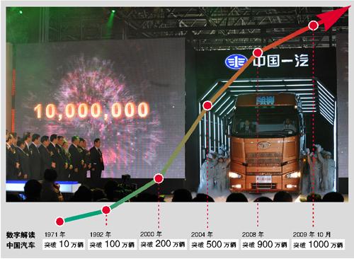 1956年7月第一辆解放牌汽-2009中国汽车破1000万大关高清图片