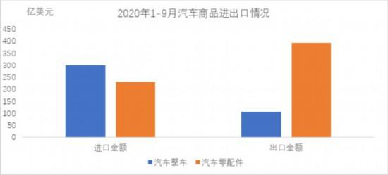 9月汽车整车进口10.4万辆 同比增23.8%
