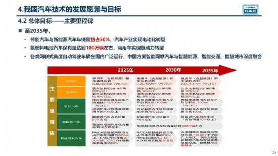 新版技术路线图发布 2035年新能