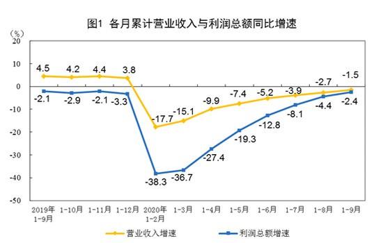 汽车制造业成为三季度新增利润最多的行业