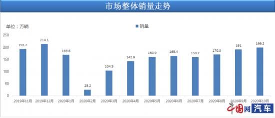 乘联会:10月乘用车销量199.2万辆 实现连续增长